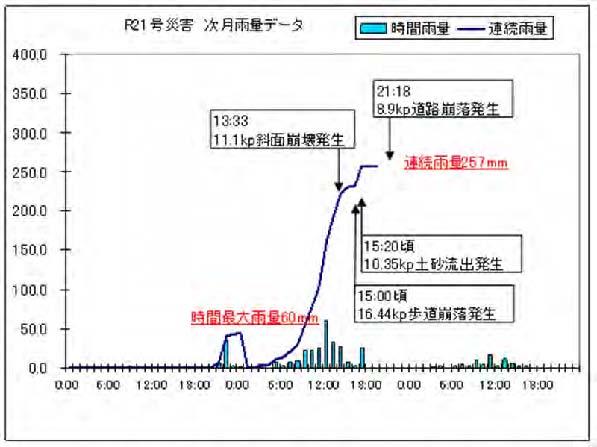 21号雨量データ.jpg